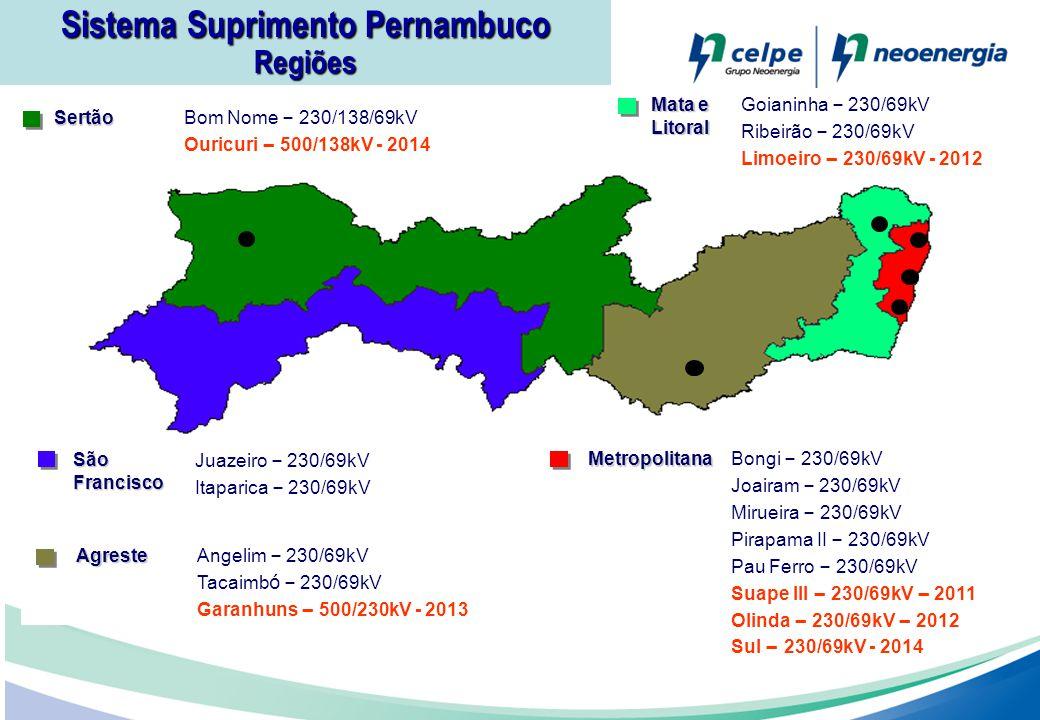Sistema Suprimento Pernambuco RegiõesSertão Bom Nome – 230/138/69kV Ouricuri – 500/138kV - 2014 Mata e Litoral Goianinha – 230/69kV Ribeirão – 230/69k