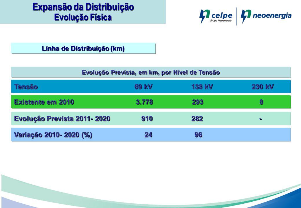 Expansão da Distribuição Evolução Física Linha de Distribuição (km) Evolução Prevista, em km, por Nível de Tensão Tensão 69 kV 138 kV 230 kV Evolução