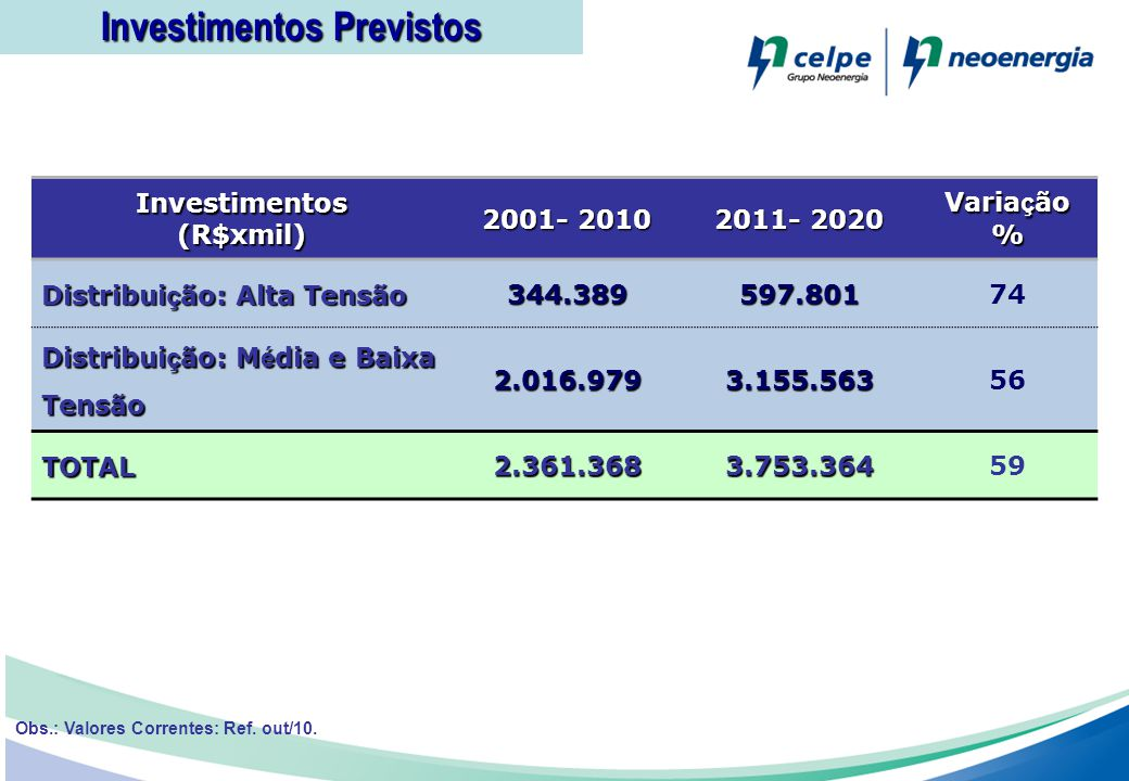 Investimentos(R$xmil) 2001- 2010 2011- 2020 Varia ç ão % Distribui ç ão: Alta Tensão 344.389597.80174 Distribui ç ão: M é dia e Baixa Tensão 2.016.979