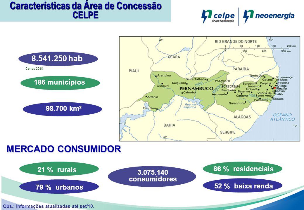 MERCADO CONSUMIDOR 8.541.250 hab 186 municípios98.700 km² 21 % rurais 79 % urbanos 86 % residenciais 52 % baixa renda 3.075.140 consumidores Obs.: Inf