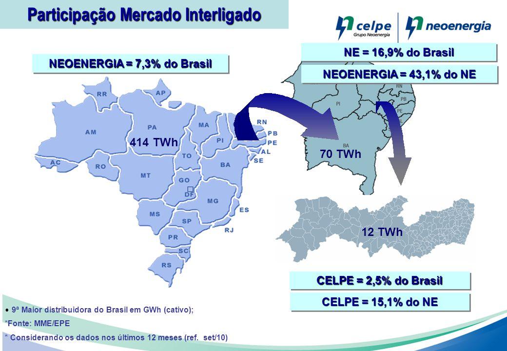Participação Mercado Interligado 9ª Maior distribuidora do Brasil em GWh (cativo); *Fonte: MME/EPE * Considerando os dados nos últimos 12 meses (ref.