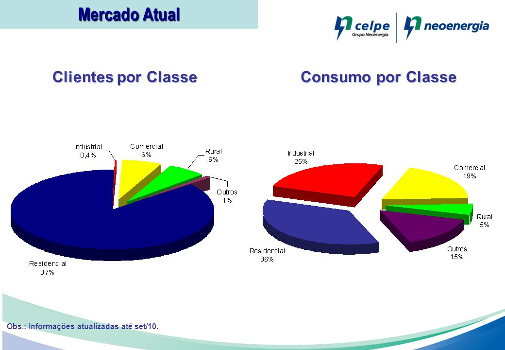Obs.: Informações atualizadas até set/10. Mercado Atual Consumo por Classe Clientes por Classe