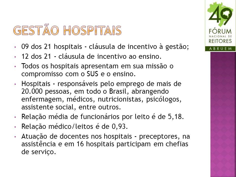 09 dos 21 hospitais - cláusula de incentivo à gestão; 12 dos 21 - cláusula de incentivo ao ensino. Todos os hospitais apresentam em sua missão o compr