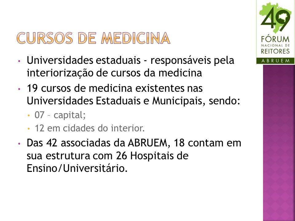 Universidades estaduais - responsáveis pela interiorização de cursos da medicina 19 cursos de medicina existentes nas Universidades Estaduais e Municipais, sendo: 07 – capital; 12 em cidades do interior.