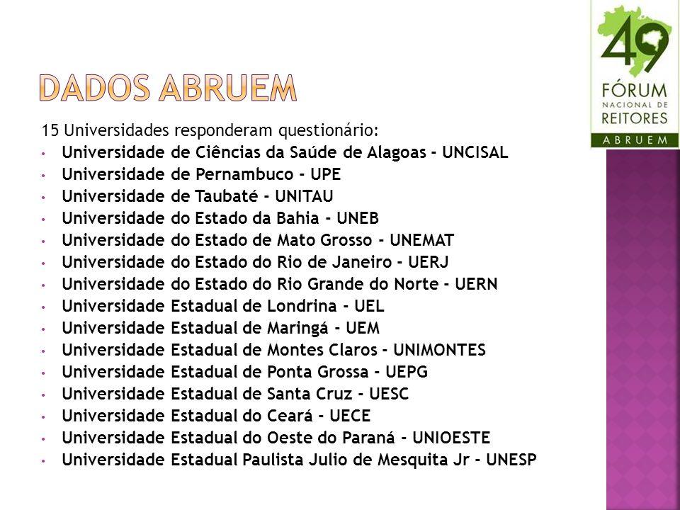 15 Universidades responderam questionário: Universidade de Ciências da Saúde de Alagoas - UNCISAL Universidade de Pernambuco - UPE Universidade de Tau