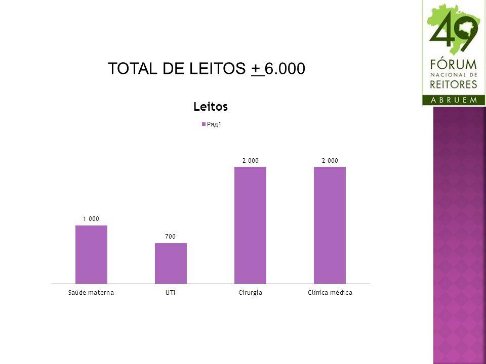 TOTAL DE LEITOS + 6.000