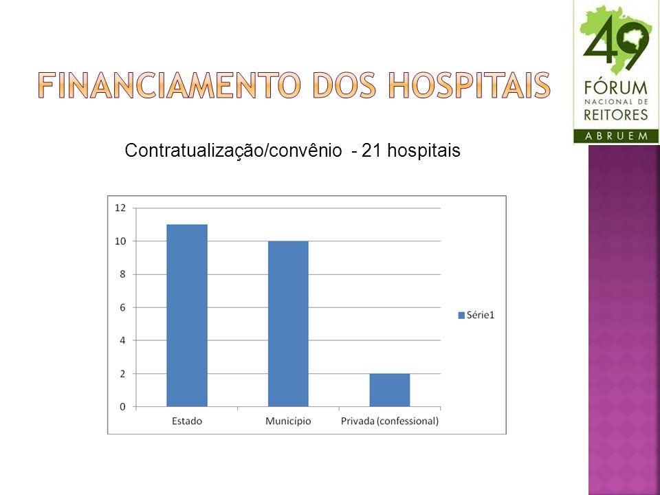 Contratualização/convênio - 21 hospitais