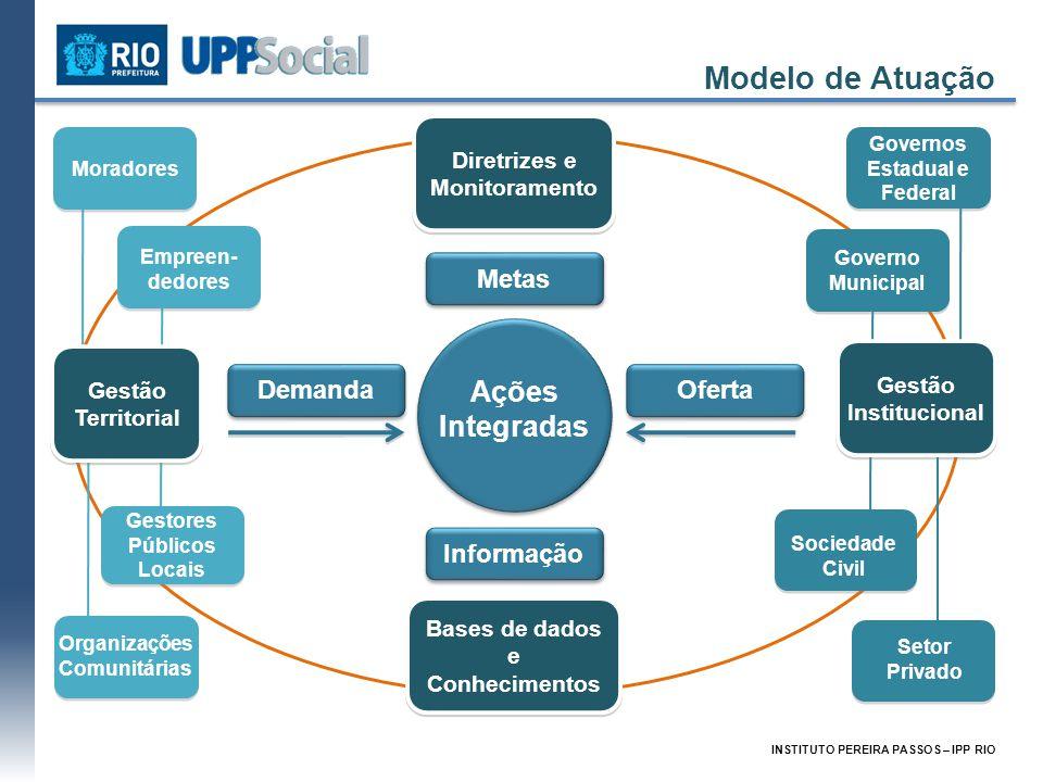 Modelo de Atuação INSTITUTO PEREIRA PASSOS – IPP RIO Ações Integradas Demanda Empreen- dedores Organizações Comunitárias Gestores Públicos Locais Mora