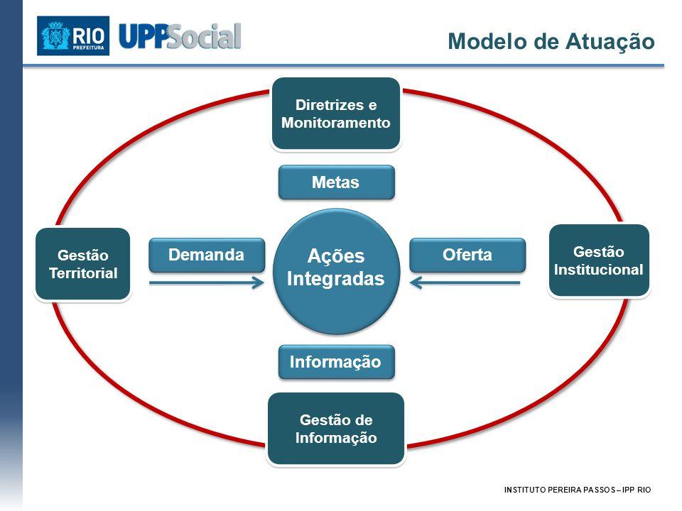 INSTITUTO PEREIRA PASSOS – IPP RIO Ações Integradas Demanda Oferta Gestão Institucional Metas Informação Diretrizes e Monitoramento Diretrizes e Monit