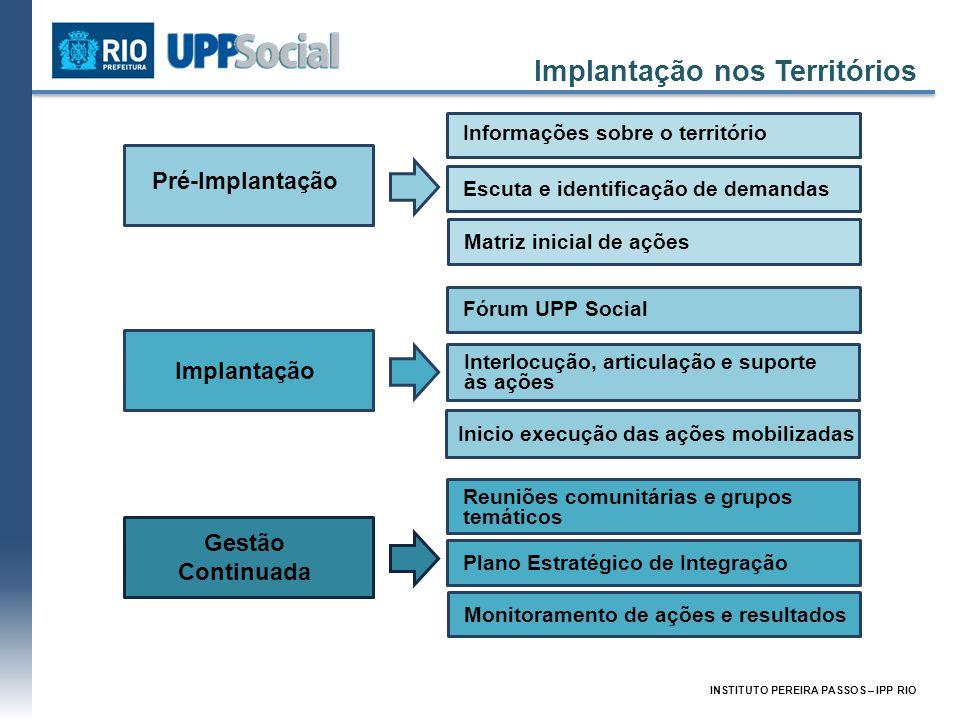 Implantação nos Territórios Pré-Implantação Informações sobre o território Escuta e identificação de demandas Matriz inicial de ações Gestão Continuad