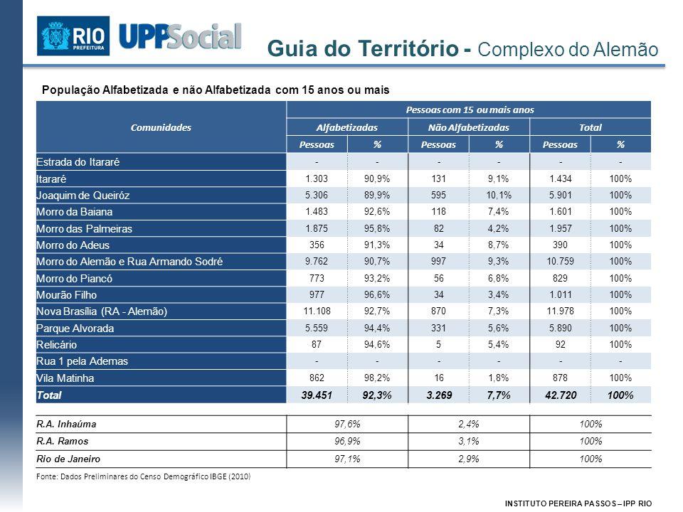 Guia do Território - Complexo do Alemão INSTITUTO PEREIRA PASSOS – IPP RIO População Alfabetizada e não Alfabetizada com 15 anos ou mais Comunidades P