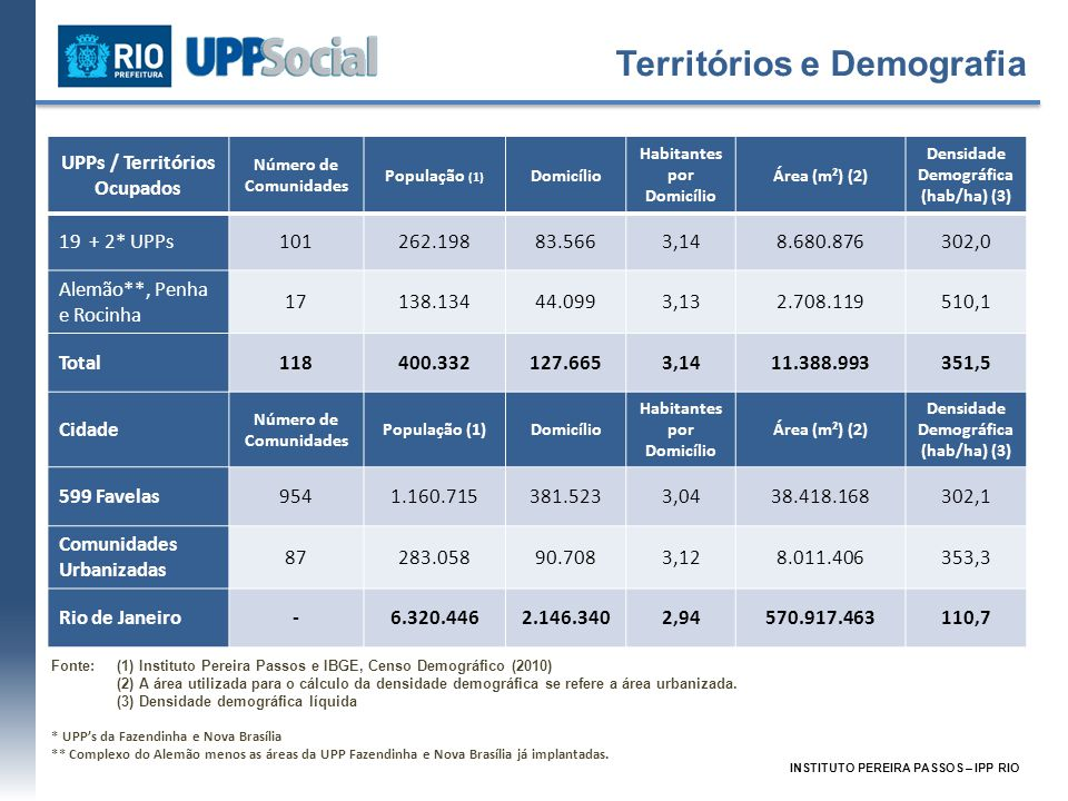 Territórios e Demografia UPPs / Territórios Ocupados Número de Comunidades População (1) Domicílio Habitantes por Domicílio Área (m²) (2) Densidade De