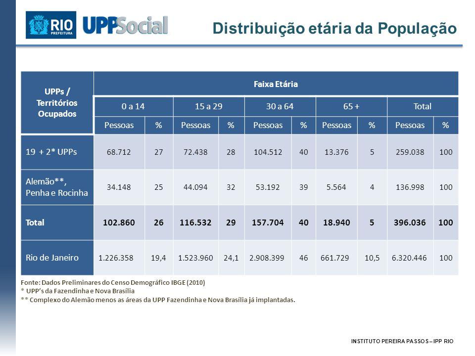 UPPs / Territórios Ocupados Faixa Etária 0 a 1415 a 2930 a 6465 +Total Pessoas% % % % % 19 + 2* UPPs 68.7122772.43828104.5124013.3765259.038100 Alemão