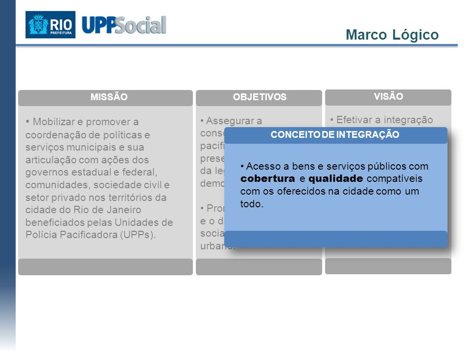 Modelo de Atuação Índice Coordenação e Monitoramento INTERVENÇÕES SIMBÓLICAS AÇÕES INTEGRADAS DEMANDAS PRIORITÁRIAS INSTITUTO PEREIRA PASSOS – IPP RIO PARCERIAS
