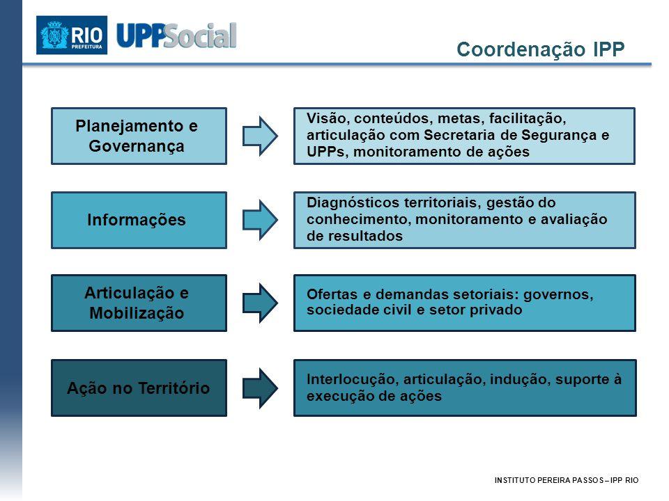 Coordenação IPP Planejamento e Governança Visão, conteúdos, metas, facilitação, articulação com Secretaria de Segurança e UPPs, monitoramento de ações