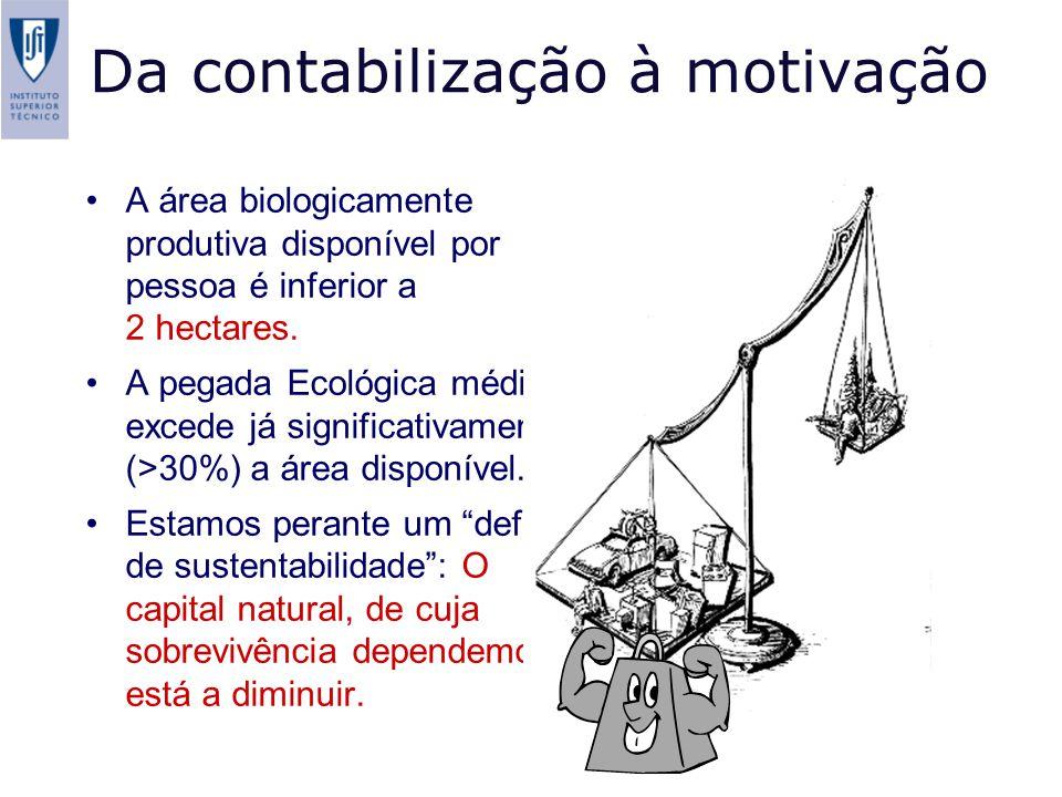 Da contabilização à motivação A área biologicamente produtiva disponível por pessoa é inferior a 2 hectares. A pegada Ecológica média excede já signif