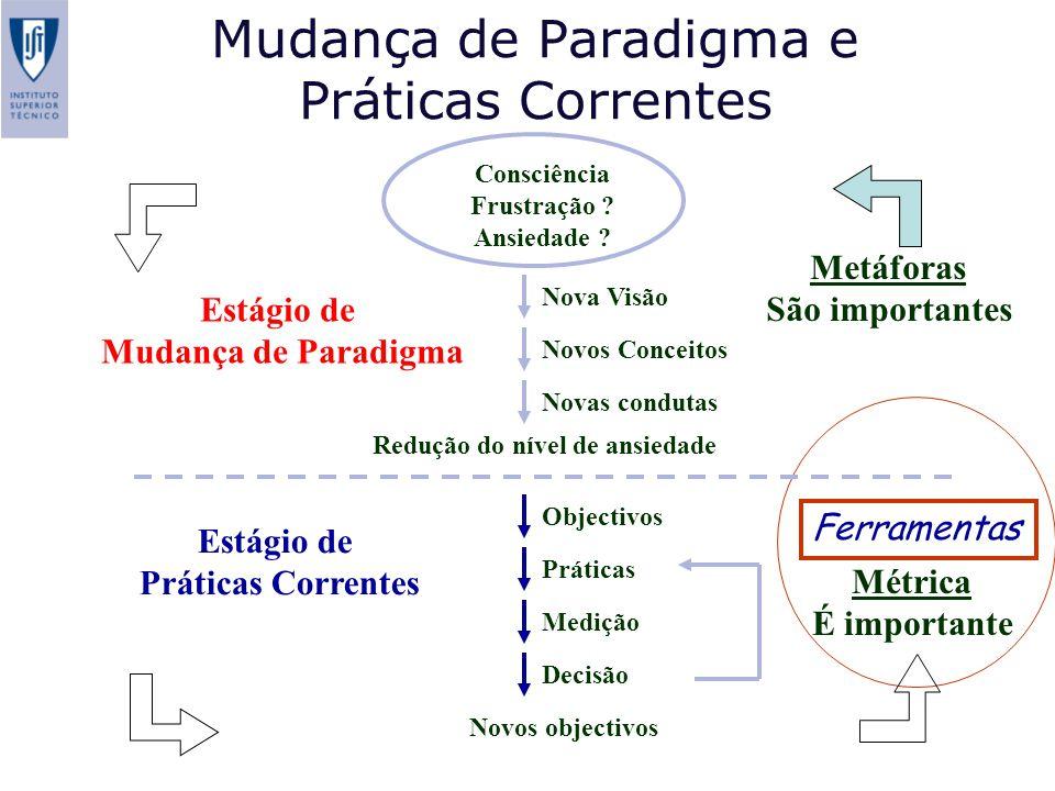 Mudança de Paradigma e Práticas Correntes Métrica É importante Ferramentas Nova Visão Novos Conceitos Novas condutas Novos objectivos Decisão Medição Práticas Objectivos Redução do nível de ansiedade Estágio de Mudança de Paradigma Estágio de Práticas Correntes Consciência Frustração .