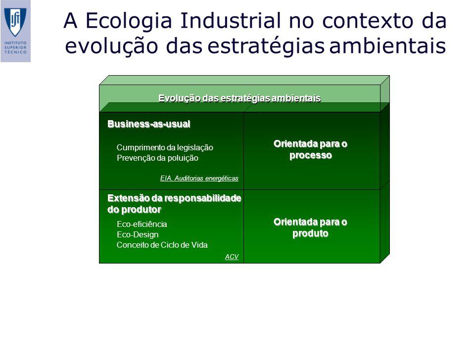 Extensão da responsabilidade do produtor Eco-eficiência Eco-Design Conceito de Ciclo de Vida ACV Orientada para o produto Business-as-usual Cumprimento da legislação Prevenção da poluição EIA, Auditorias energéticas Orientada para o processo Evolução das estratégias ambientais A Ecologia Industrial no contexto da evolução das estratégias ambientais