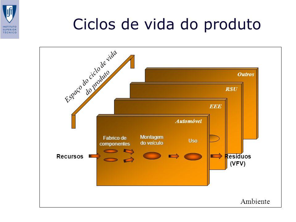 RSU Outros EEE Espaço do ciclo de vida do produto Ambiente Automóvel Fabrico de componentes Montagem do veículo Uso RecursosResíduos (VFV) Ciclos de vida do produto