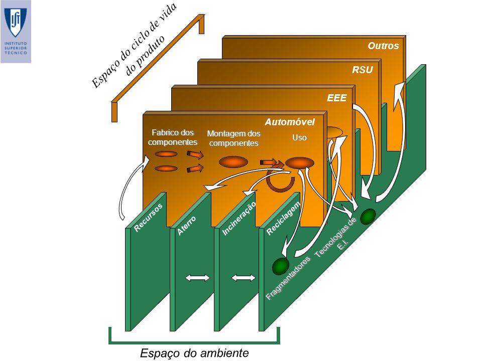 Outros RSU EEE Automóvel Fabrico dos componentes Montagem dos componentes Uso IncineraçãoAterro Recursos Reciclagem Espaço do ambiente Tecnologias de E.I.