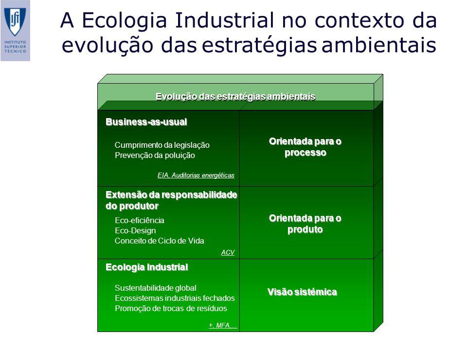 Ecologia Industrial Sustentabilidade global Ecossistemas industriais fechados Promoção de trocas de resíduos Visão sistémica +, MFA,... A Ecologia Ind