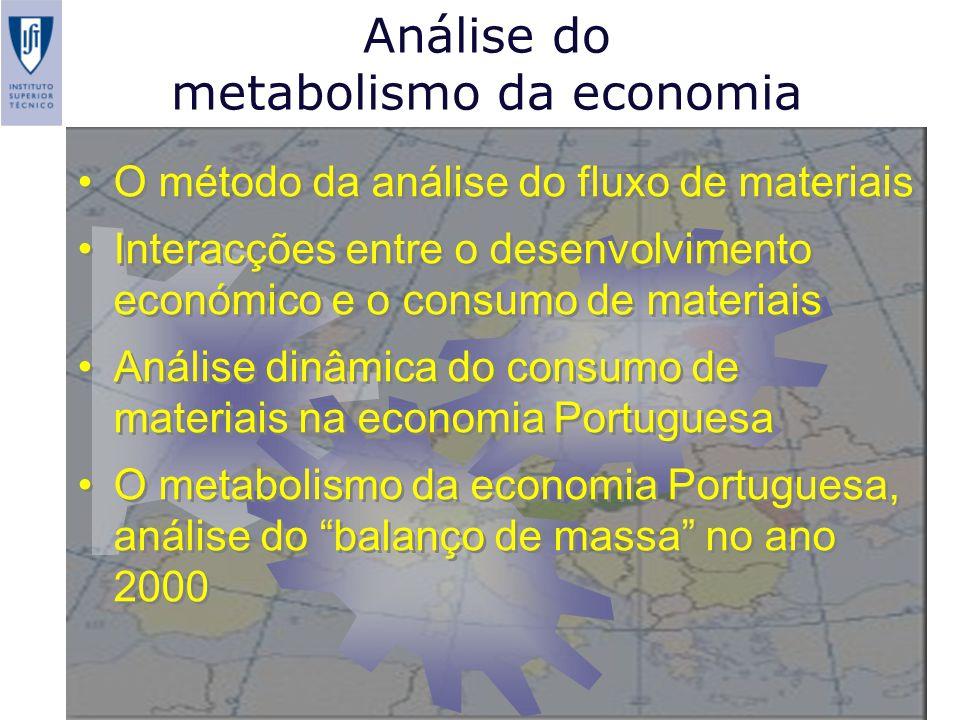 Análise do metabolismo da economia O método da análise do fluxo de materiais Interacções entre o desenvolvimento económico e o consumo de materiais An