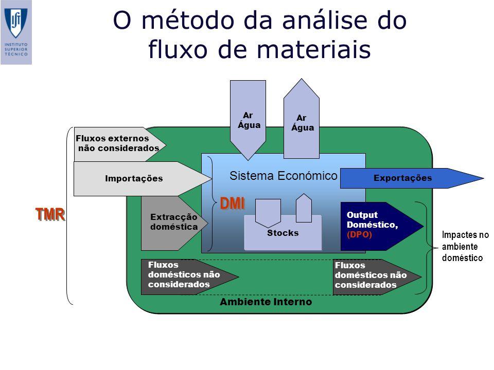 Ambiente Interno O método da análise do fluxo de materiais Sistema Económico Exportações Output Doméstico, (DPO) Impactes no ambiente doméstico Ar Águ
