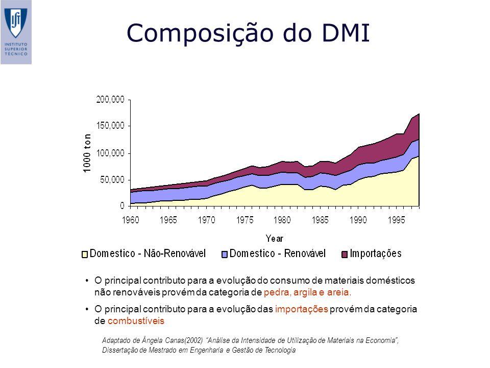 Composição do DMI Adaptado de Ângela Canas(2002) Análise da Intensidade de Utilização de Materiais na Economia, Dissertação de Mestrado em Engenharia
