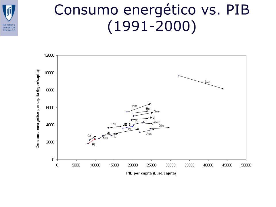 Consumo energético vs. PIB (1991-2000) Pt Gr Esp It RU Fin Bel Sue Hol Aus Din UE15 Fr Alem Irl Lux