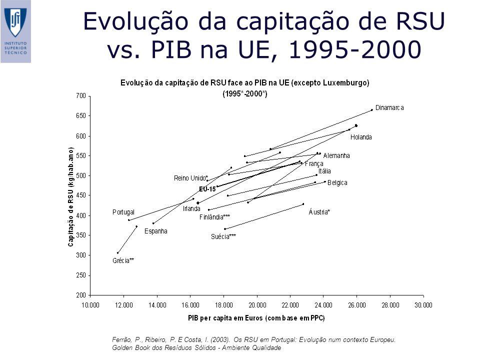 Evolução da capitação de RSU vs. PIB na UE, 1995-2000 Ferrão, P., Ribeiro, P. E Costa, I. (2003). Os RSU em Portugal: Evolução num contexto Europeu. G
