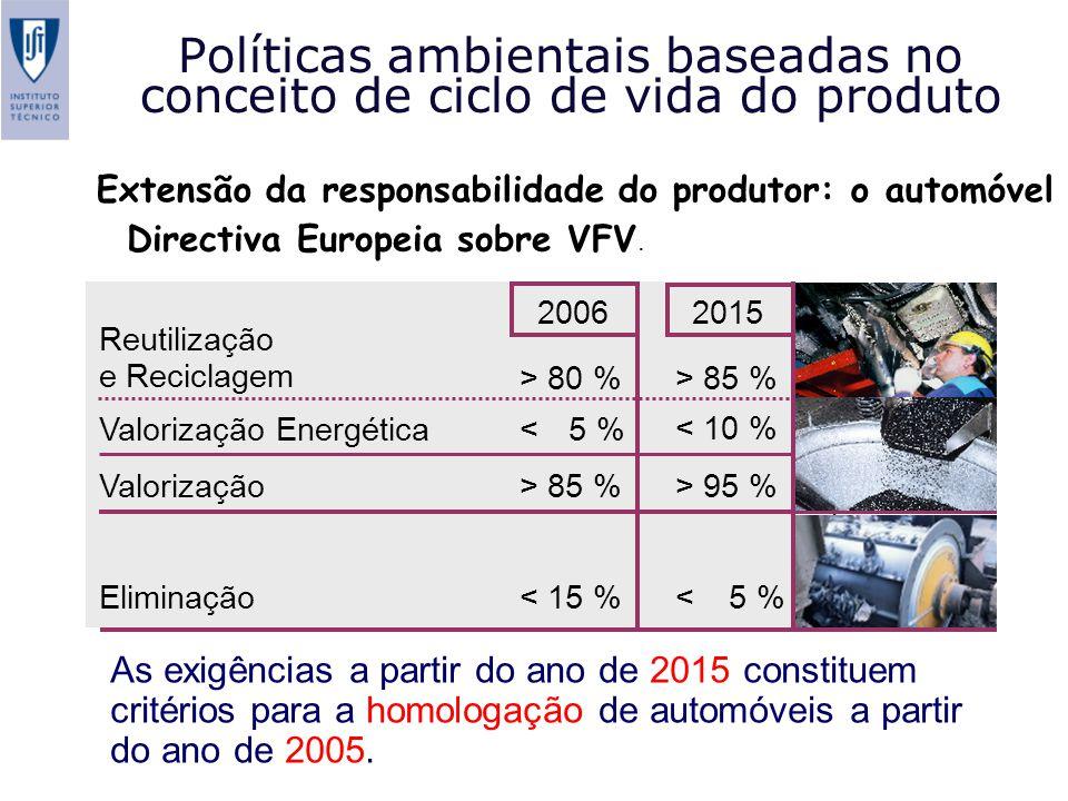 Objectivos estratégicos estabelecidos para a fase de uso: 2008/2009 – metas de 140 g/km/veículo novo para as emissões de CO 2 (Recomendações da Commissão envolvendo as associações de contrutores europeus - ACEA, japoneses - JAMA e coreanos - KAMA) Extensão da responsabilidade do produtor: o automóvel Políticas ambientais baseadas no conceito de ciclo de vida do produto Directiva Europeia sobre VFV.