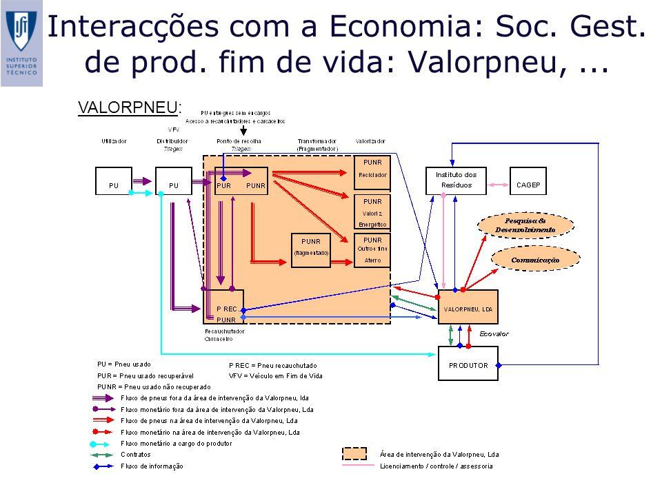 Interacções com a Economia: Soc. Gest. de prod. fim de vida: Valorpneu,... VALORPNEU: