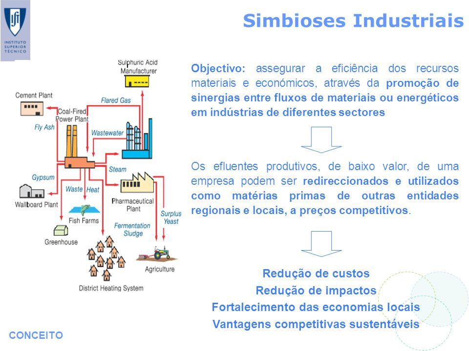 Simbioses Industriais CONCEITO Objectivo: assegurar a eficiência dos recursos materiais e económicos, através da promoção de sinergias entre fluxos de