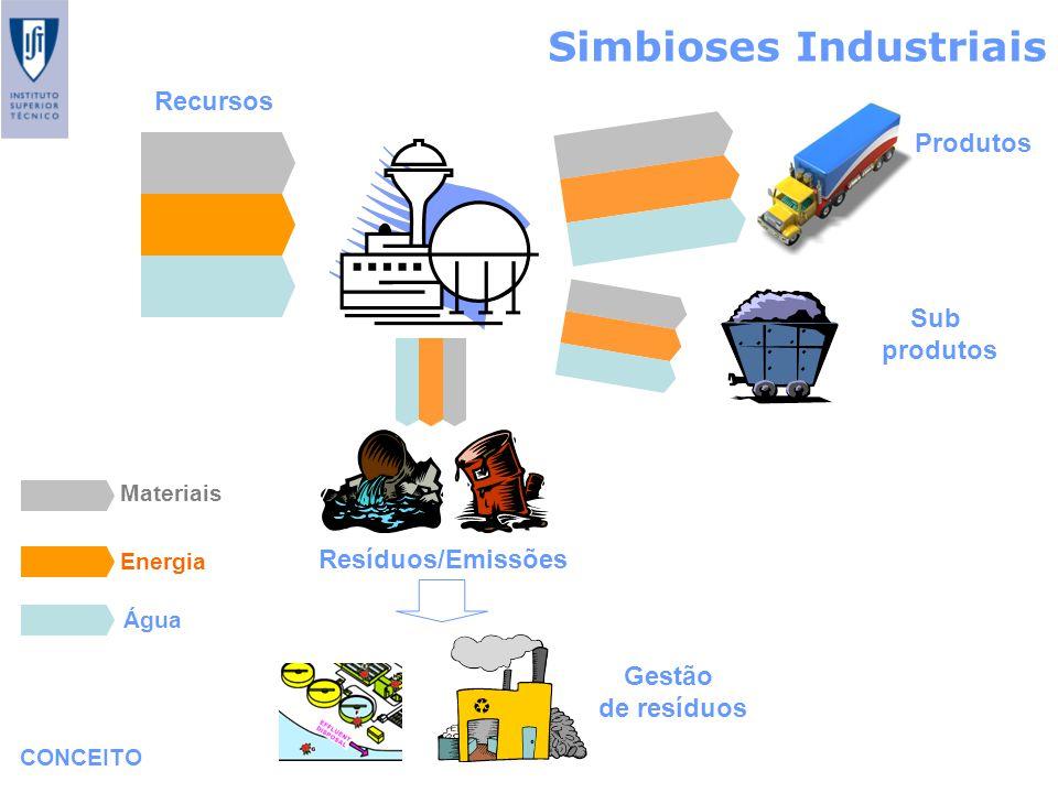 Simbioses Industriais CONCEITO Recursos Produtos Sub produtos Resíduos/Emissões Materiais Energia Água Gestão de resíduos