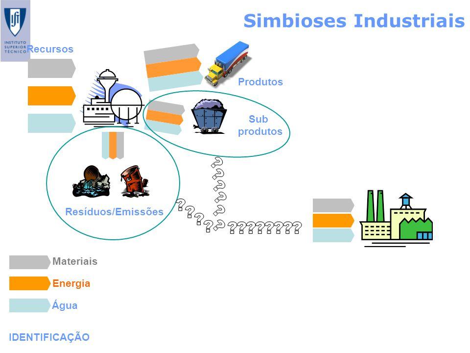 Simbioses Industriais IDENTIFICAÇÃO Recursos Produtos Sub produtos Resíduos/Emissões Materiais Energia Água