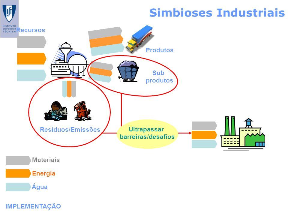 Simbioses Industriais IMPLEMENTAÇÃO Recursos Produtos Sub produtos Resíduos/Emissões Materiais Energia Água Ultrapassar barreiras/desafios