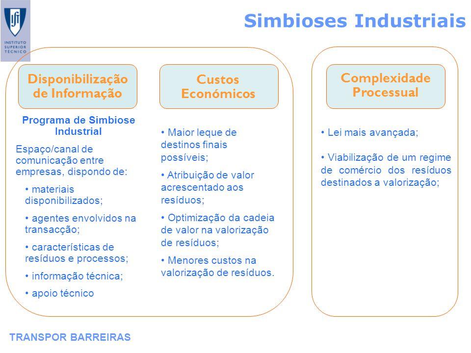 Simbioses Industriais TRANSPOR BARREIRAS Complexidade Processual Disponibilização de Informação Custos Económicos Programa de Simbiose Industrial Espa