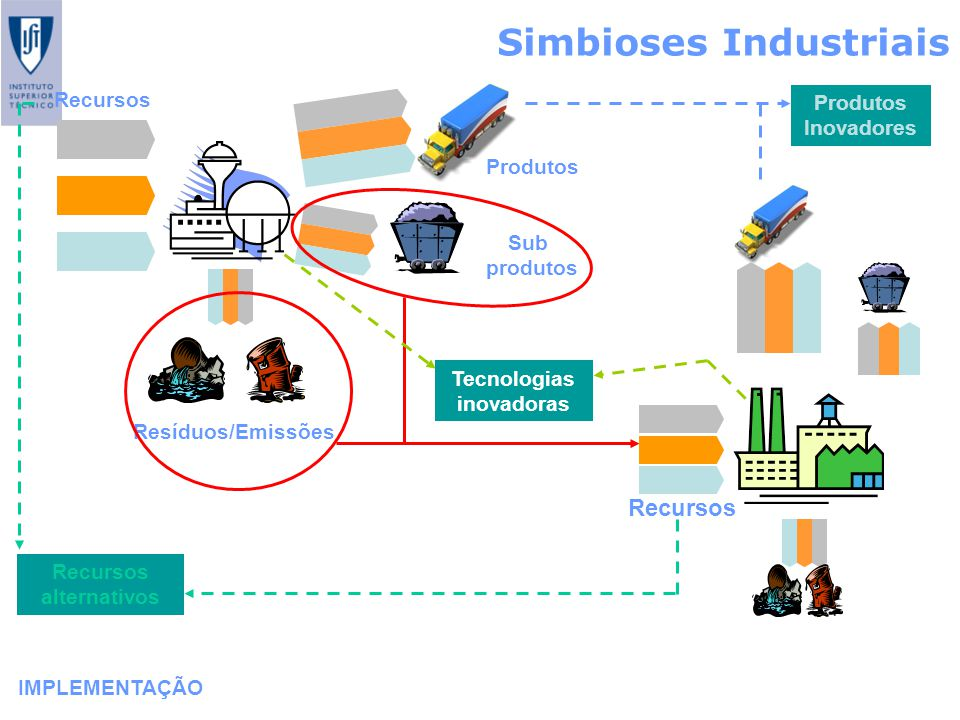 Simbioses Industriais IMPLEMENTAÇÃO Recursos Produtos Sub produtos Resíduos/Emissões Recursos Recursos alternativos Produtos Inovadores Tecnologias in
