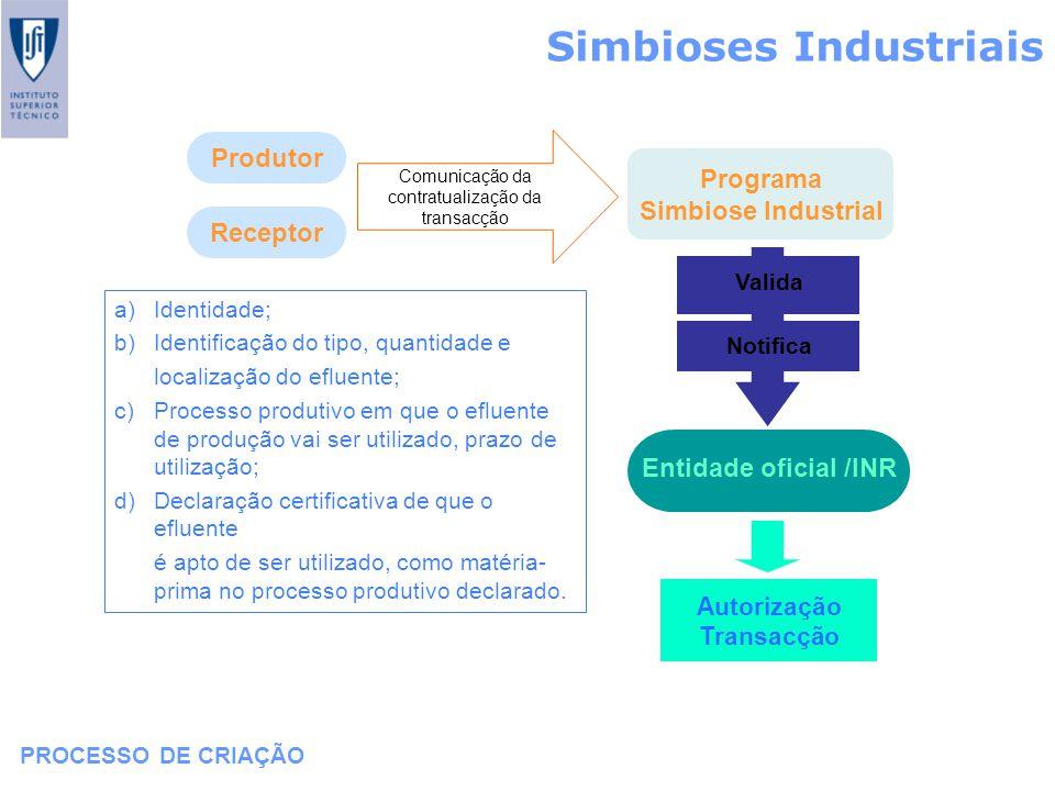 Simbioses Industriais PROCESSO DE CRIAÇÃO Programa Simbiose Industrial Produtor Receptor a)Identidade; b)Identificação do tipo, quantidade e localizaç