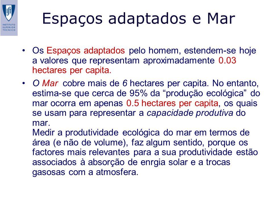 Espaços adaptados e Mar Os Espaços adaptados pelo homem, estendem-se hoje a valores que representam aproximadamente 0.03 hectares per capita.