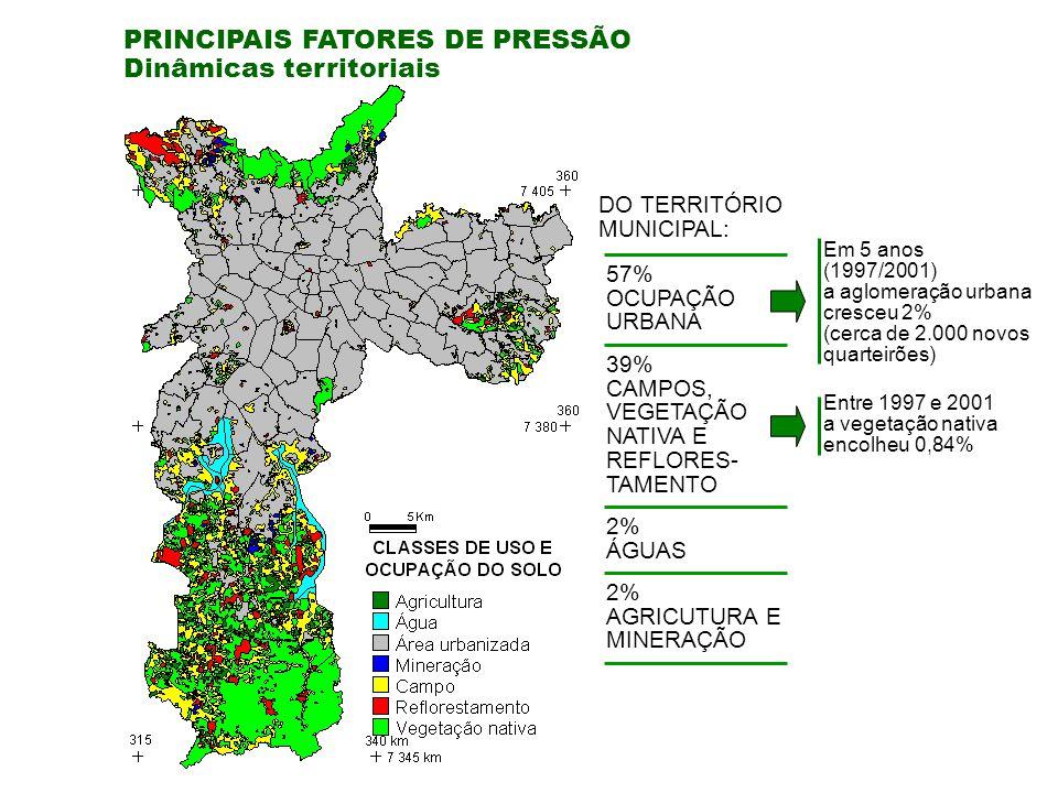 PRINCIPAIS FATORES DE PRESSÃO Dinâmicas territoriais DO TERRITÓRIO MUNICIPAL: Em 5 anos (1997/2001) a aglomeração urbana cresceu 2% (cerca de 2.000 novos quarteirões) Entre 1997 e 2001 a vegetação nativa encolheu 0,84% 57% OCUPAÇÃO URBANA 39% CAMPOS, VEGETAÇÃO NATIVA E REFLORES- TAMENTO 2% ÁGUAS 2% AGRICUTURA E MINERAÇÃO