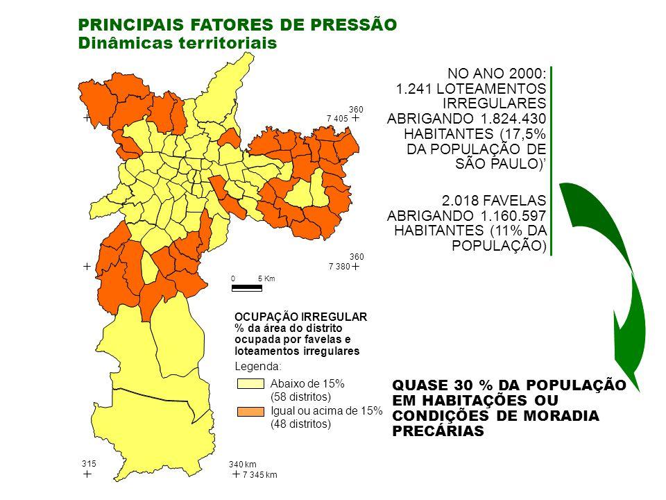 NO ANO 2000: 1.241 LOTEAMENTOS IRREGULARES ABRIGANDO 1.824.430 HABITANTES (17,5% DA POPULAÇÃO DE SÃO PAULO) 2.018 FAVELAS ABRIGANDO 1.160.597 HABITANTES (11% DA POPULAÇÃO) PRINCIPAIS FATORES DE PRESSÃO Dinâmicas territoriais Abaixo de 15% (58 distritos) Igual ou acima de 15% (48 distritos) Legenda: OCUPAÇÃO IRREGULAR % da área do distrito ocupada por favelas e loteamentos irregulares QUASE 30 % DA POPULAÇÃO EM HABITAÇÕES OU CONDIÇÕES DE MORADIA PRECÁRIAS