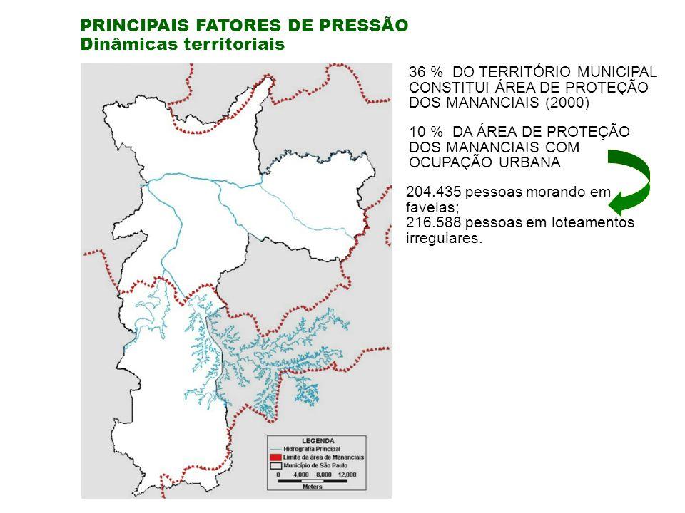 PRINCIPAIS FATORES DE PRESSÃO Dinâmicas territoriais 36 % DO TERRITÓRIO MUNICIPAL CONSTITUI ÁREA DE PROTEÇÃO DOS MANANCIAIS (2000) 10 % DA ÁREA DE PROTEÇÃO DOS MANANCIAIS COM OCUPAÇÃO URBANA 204.435 pessoas morando em favelas; 216.588 pessoas em loteamentos irregulares.