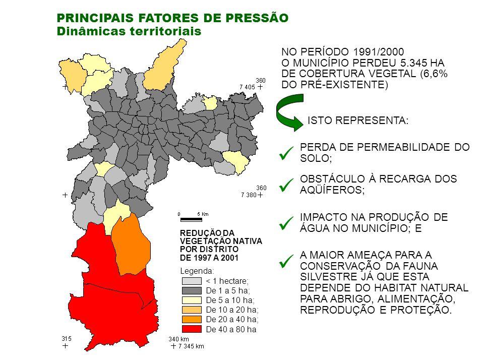PRINCIPAIS FATORES DE PRESSÃO Dinâmicas territoriais Legenda: REDUÇÃO DA VEGETAÇÃO NATIVA POR DISTRITO DE 1997 A 2001 < 1 hectare; De 1 a 5 ha; De 5 a 10 ha; De 10 a 20 ha; De 20 a 40 ha; De 40 a 80 ha NO PERÍODO 1991/2000 O MUNICÍPIO PERDEU 5.345 HA DE COBERTURA VEGETAL (6,6% DO PRÉ-EXISTENTE) ISTO REPRESENTA: PERDA DE PERMEABILIDADE DO SOLO; OBSTÁCULO À RECARGA DOS AQÜÍFEROS; IMPACTO NA PRODUÇÃO DE ÁGUA NO MUNICÍPIO; E A MAIOR AMEAÇA PARA A CONSERVAÇÃO DA FAUNA SILVESTRE JÁ QUE ESTA DEPENDE DO HABITAT NATURAL PARA ABRIGO, ALIMENTAÇÃO, REPRODUÇÃO E PROTEÇÃO.