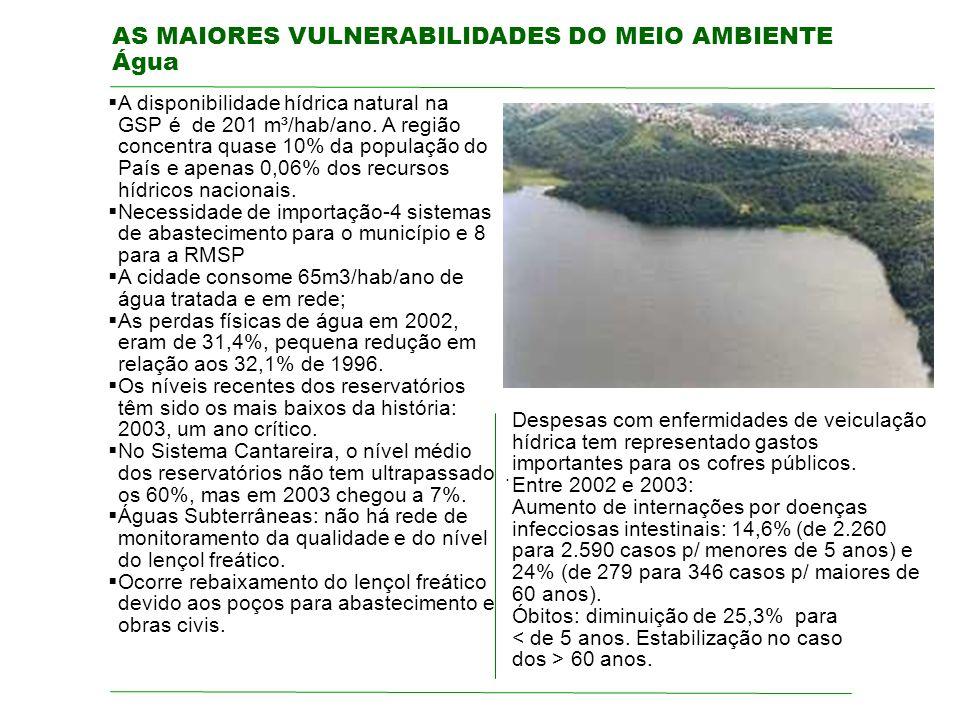 AS MAIORES VULNERABILIDADES DO MEIO AMBIENTE Água. A disponibilidade hídrica natural na GSP é de 201 m³/hab/ano. A região concentra quase 10% da popul