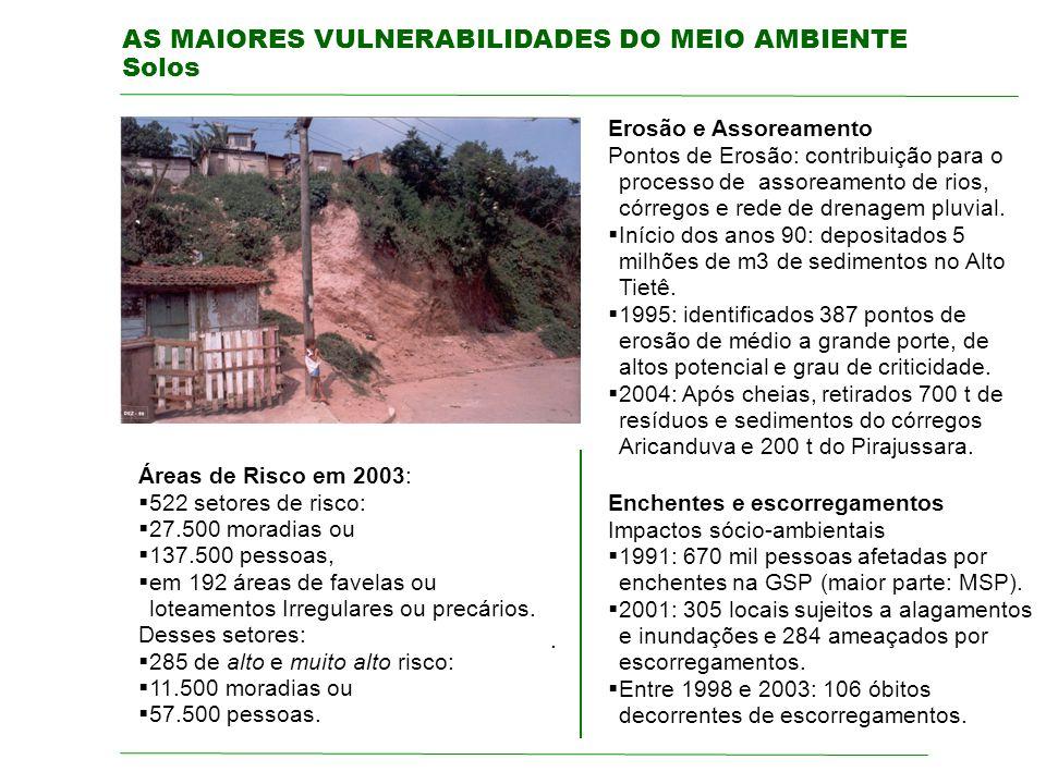 AS MAIORES VULNERABILIDADES DO MEIO AMBIENTE Solos. Áreas de Risco em 2003: 522 setores de risco: 27.500 moradias ou 137.500 pessoas, em 192 áreas de