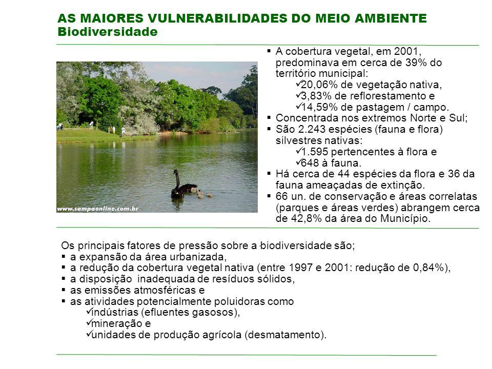 AS MAIORES VULNERABILIDADES DO MEIO AMBIENTE Biodiversidade. A cobertura vegetal, em 2001, predominava em cerca de 39% do território municipal: 20,06%
