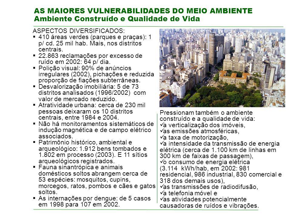 AS MAIORES VULNERABILIDADES DO MEIO AMBIENTE Ambiente Construído e Qualidade de Vida ASPECTOS DIVERSIFICADOS: 410 áreas verdes (parques e praças): 1 p/ cd.