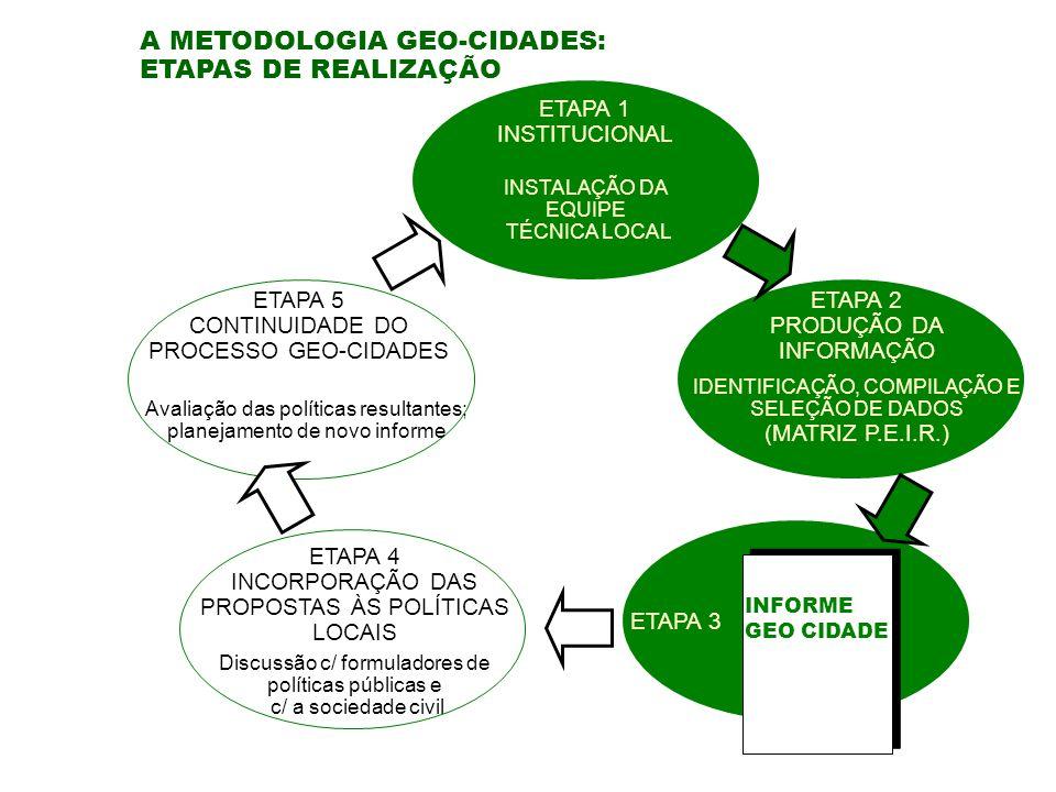 ETAPA 4 INCORPORAÇÃO DAS PROPOSTAS ÀS POLÍTICAS LOCAIS ETAPA 5 CONTINUIDADE DO PROCESSO GEO-CIDADES Discussão c/ formuladores de políticas públicas e c/ a sociedade civil Avaliação das políticas resultantes; planejamento de novo informe A METODOLOGIA GEO-CIDADES: ETAPAS DE REALIZAÇÃO ETAPA 1 INSTITUCIONAL ETAPA 2 PRODUÇÃO DA INFORMAÇÃO ETAPA 3 INSTALAÇÃO DA EQUIPE TÉCNICA LOCAL IDENTIFICAÇÃO, COMPILAÇÃO E SELEÇÃO DE DADOS (MATRIZ P.E.I.R.) INFORME GEO CIDADE