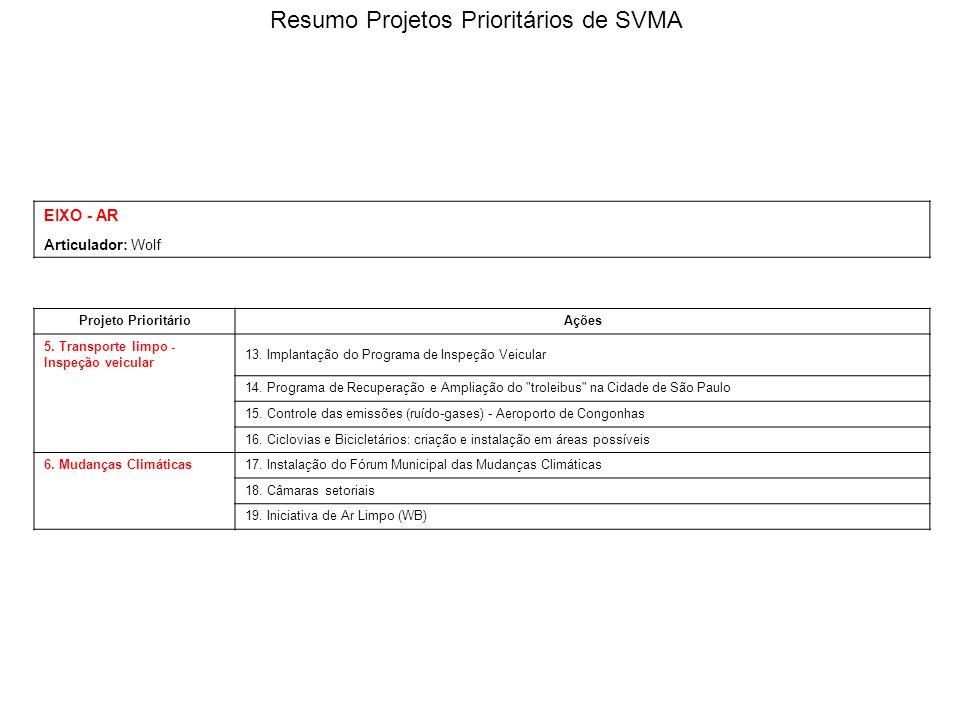 EIXO - AR Articulador: Wolf Projeto PrioritárioAções 5. Transporte limpo - Inspeção veicular 13. Implantação do Programa de Inspeção Veicular 14. Prog